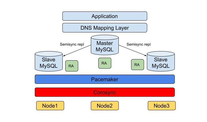 MySQL High Availability Diagram of Software Stack Architecture